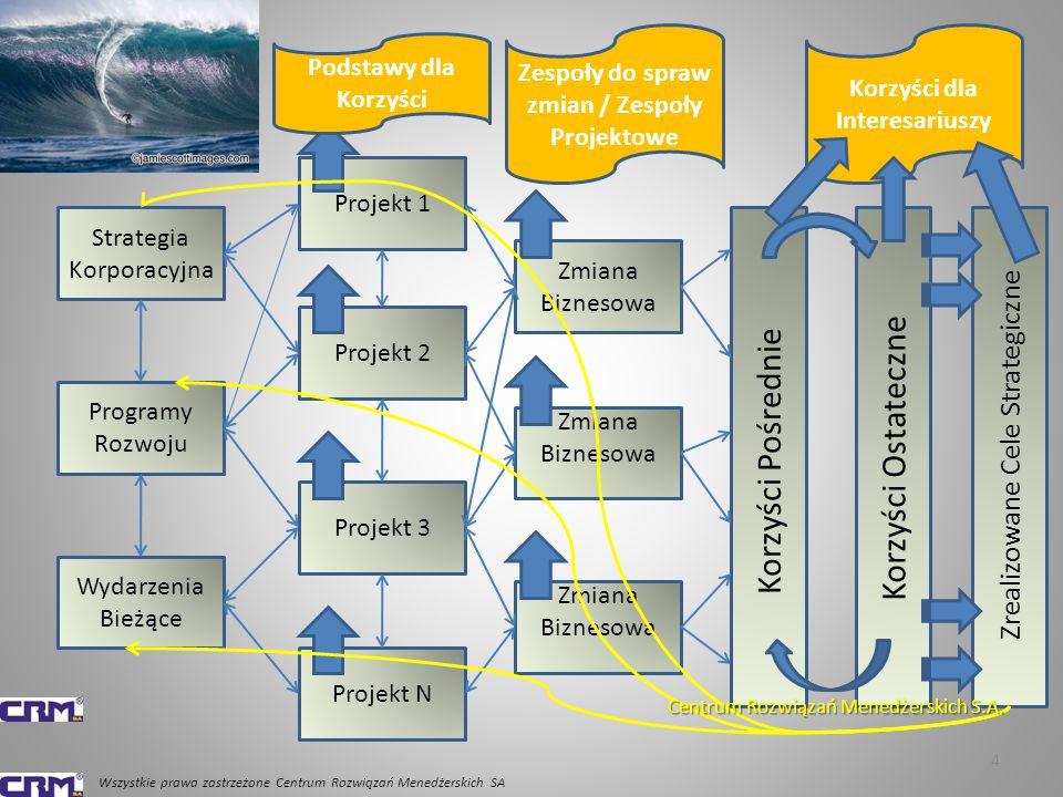 4 Strategia Korporacyjna Programy Rozwoju Wydarzenia Bieżące Projekt 1 Projekt 2 Projekt 3 Zmiana Biznesowa Projekt N Zmiana Biznesowa Podstawy dla Korzyści Zespoły do spraw zmian / Zespoły Projektowe Korzyści Pośrednie Korzyści Ostateczne Zrealizowane Cele Strategiczne Korzyści dla Interesariuszy Wszystkie prawa zastrzeżone Centrum Rozwiązań Menedżerskich SA Centrum Rozwiązań Menedżerskich S.A.