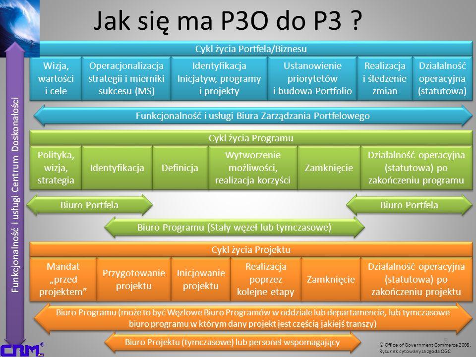 Dojrzałość w zarządzaniu portfelem (PfM3) Dojrzałość w zarządzaniu programami (PgM3) Dojrzałość w zarządzaniu projektami (PjM3) P3M3 Gdzie jesteśmy i jaki jest nasz problem.