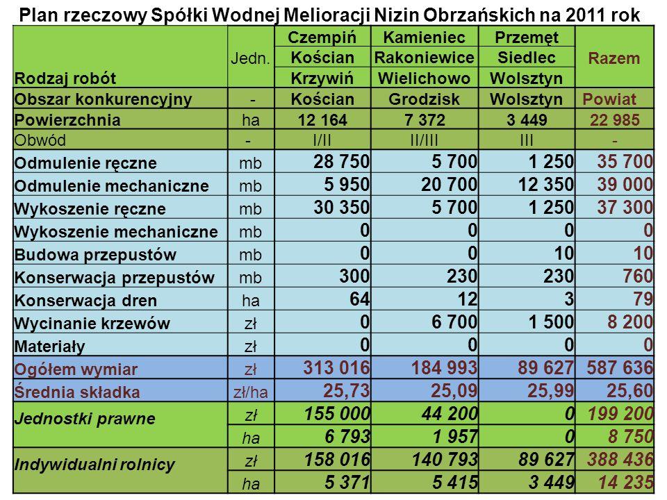 Plan rzeczowy Spółki Wodnej Melioracji Nizin Obrzańskich na 2011 rok Rodzaj robót Jedn.