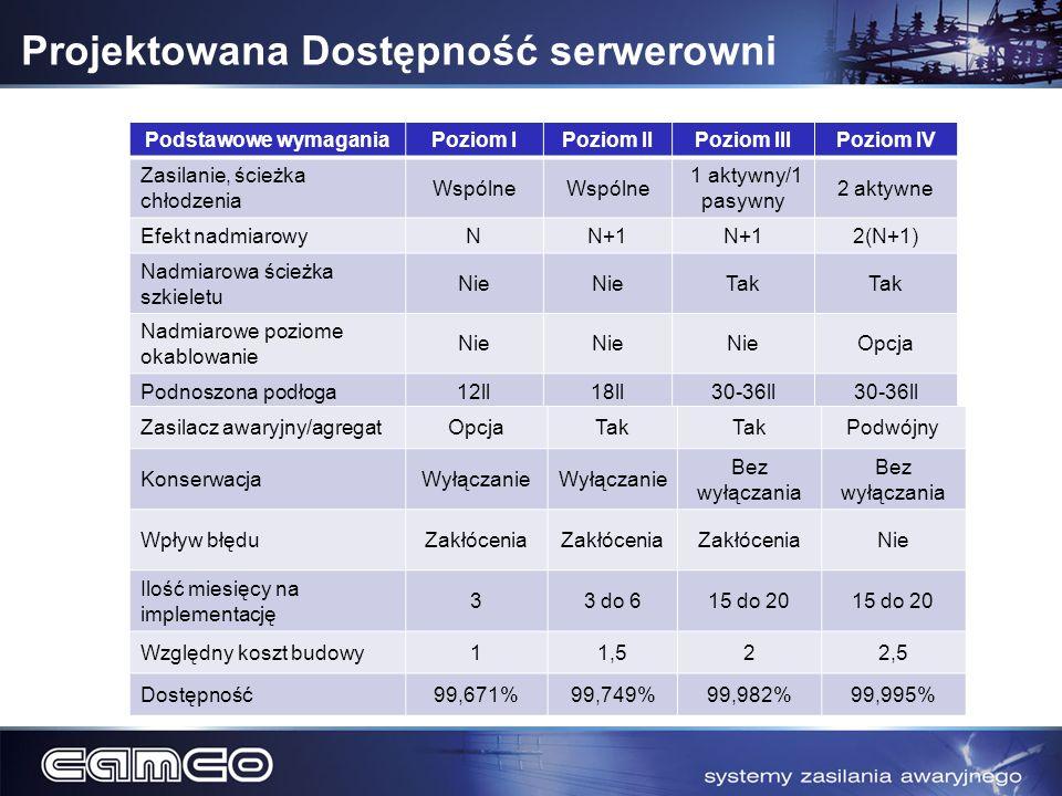 Projektowana Dostępność serwerowni Podstawowe wymaganiaPoziom IPoziom IIPoziom IIIPoziom IV Zasilanie, ścieżka chłodzenia Wspólne 1 aktywny/1 pasywny
