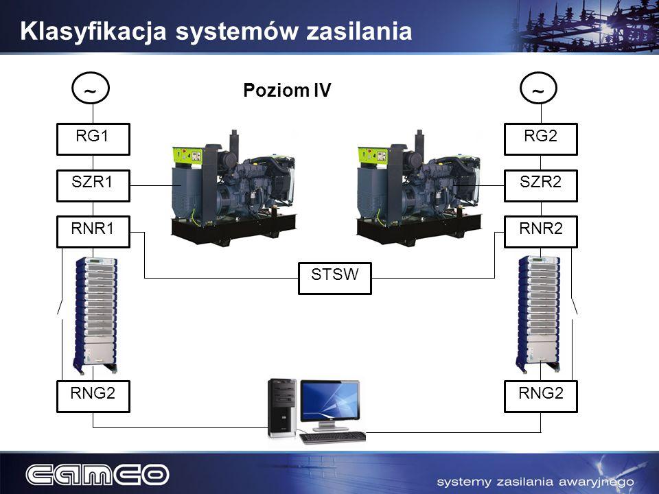 RG1 SZR1 RNR1 RNG2 ~ RG2 SZR2 RNR2 ~ Poziom IV STSW RNG2 Klasyfikacja systemów zasilania