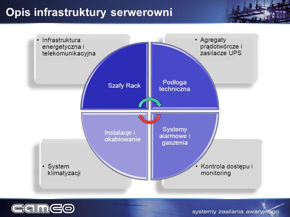 Opis infrastruktury serwerowni Kontrola dostępu i monitoring System klimatyzacji Agregaty prądotwórcze i zasilacze UPS Infrastruktura energetyczna i t