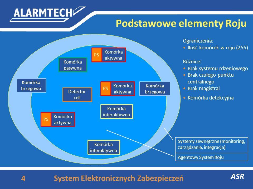 4 ASR System Elektronicznych Zabezpieczeń PS Komórka interaktywna Komórka pasywna Komórka interaktywna Komórka brzegowa PS Komórka aktywna Detector cell Komórka detekcyjna Podstawowe elementy Roju Ograniczenia: Ilość komórek w roju (255) Różnice: Brak systemu rdzeniowego Brak czułego punktu centralnego Brak magistral Komórka aktywna Agentowy System Roju Systemy zewnętrzne (monitoring, zarządzanie, integracja)