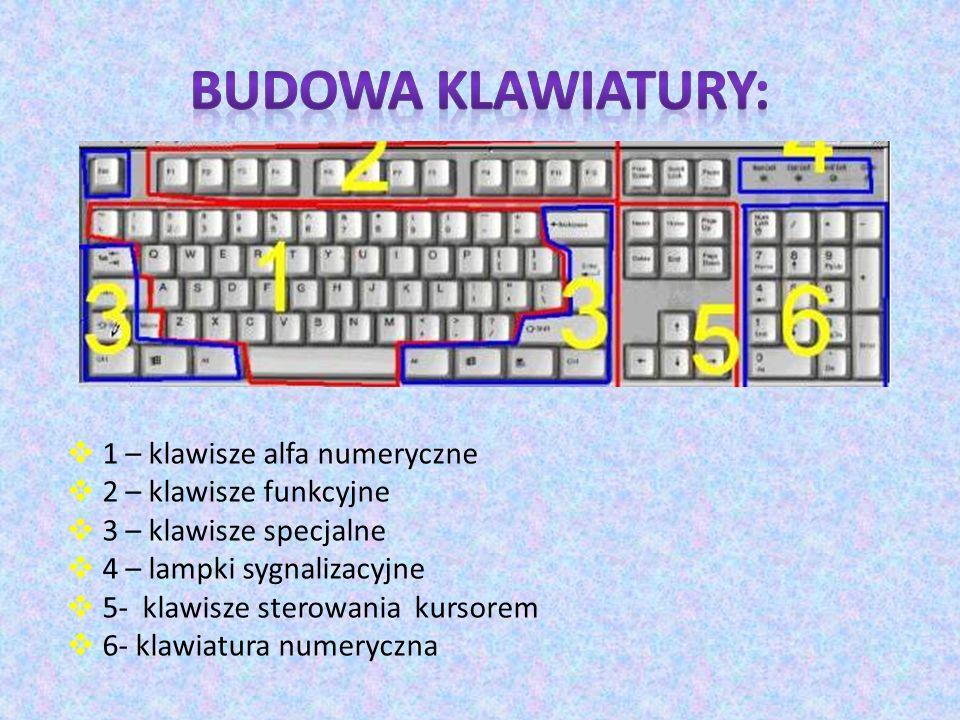 1 – klawisze alfa numeryczne 2 – klawisze funkcyjne 3 – klawisze specjalne 4 – lampki sygnalizacyjne 5- klawisze sterowania kursorem 6- klawiatura num