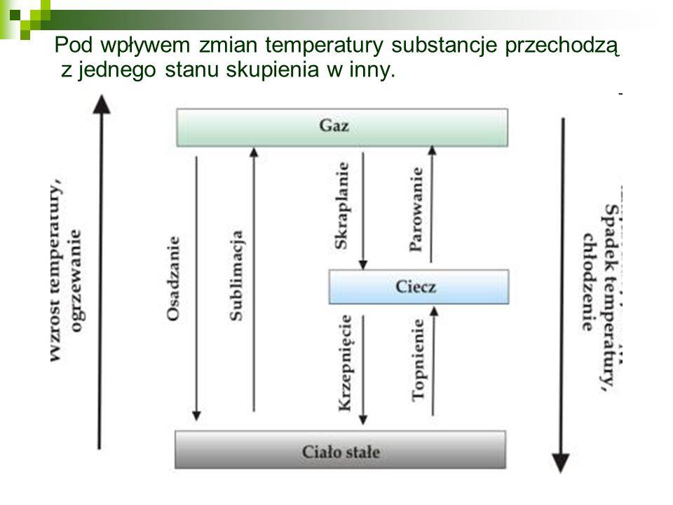 Gaz: Substancja zajmująca całą możliwą przestrzeń dzięki zjawisku dyfuzji.Gazy mają małą gęstość, są ściśliwe, wywierają jednakowe ciśnienie w każdym kierunku, często są niewidoczne.