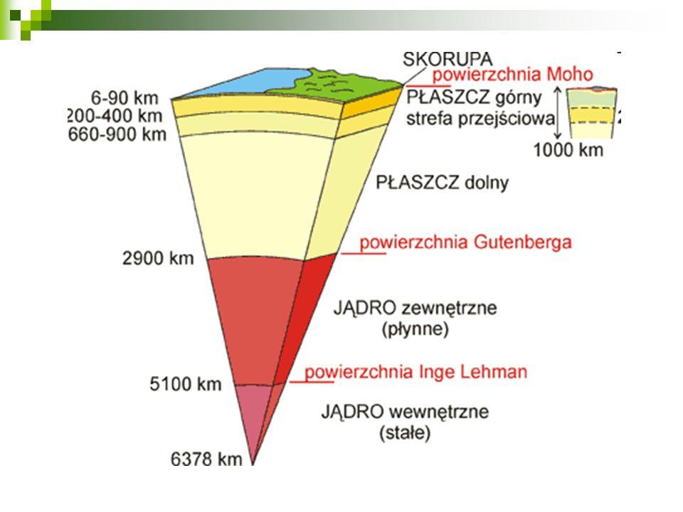 Wnętrze kuli ziemskiej budują 3 koncentryczne geosfery różniące się składem i cechami fizycznymi. Są to – licząc od powierzchni – skorupa, płaszcz i j