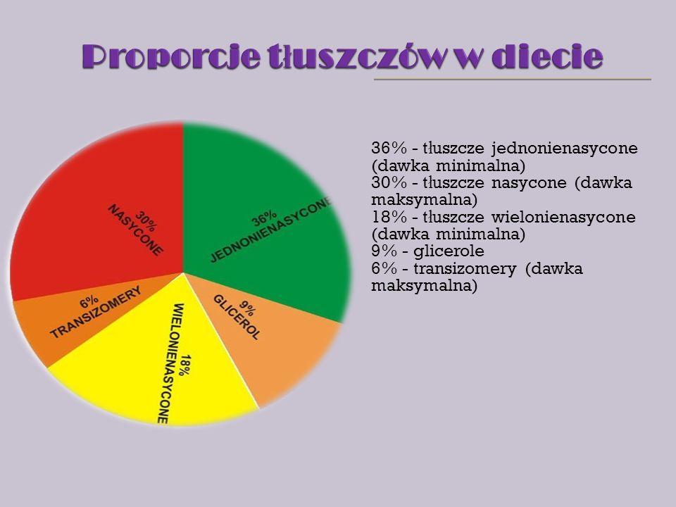 36% - t ł uszcze jednonienasycone (dawka minimalna) 30% - t ł uszcze nasycone (dawka maksymalna) 18% - t ł uszcze wielonienasycone (dawka minimalna) 9% - glicerole 6% - transizomery (dawka maksymalna)