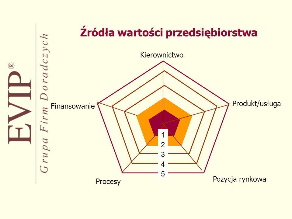 Źródła wartości przedsiębiorstwa 5 4 3 2 1 Kierownictwo Produkt/usługa Pozycja rynkowa Procesy Finansowanie
