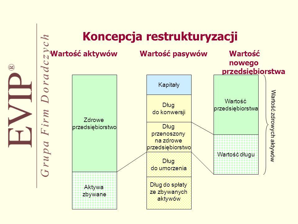 Koncepcja restrukturyzacji Wartość aktywówWartość pasywówWartość nowego przedsiębiorstwa Zdrowe przedsiębiorstwo Aktywa zbywane Dług do spłaty ze zbywanych aktywów Dług do umorzenia Wartość długu Kapitały Wartość przedsiębiorstwa Dług przenoszony na zdrowe przedsiębiorstwo Dług do konwersji Wartość zdrowych aktywów
