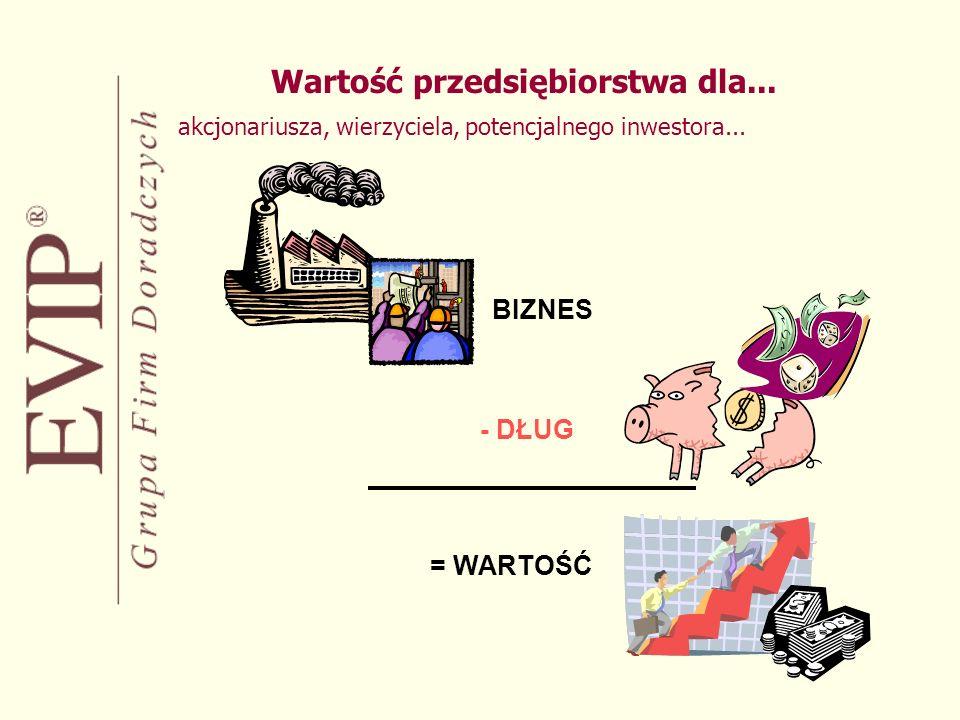Wartość przedsiębiorstwa dla...akcjonariusza, wierzyciela, potencjalnego inwestora...