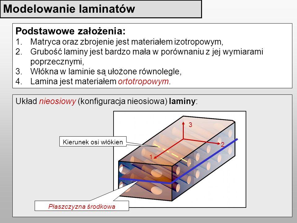Układ nieosiowy (konfiguracja nieosiowa) laminy: Modelowanie laminatów Płaszczyzna środkowa 2 3 1 Kierunek osi włókien Podstawowe założenia: 1.Matryca oraz zbrojenie jest materiałem izotropowym, 2.Grubość laminy jest bardzo mała w porównaniu z jej wymiarami poprzecznymi, 3.Włókna w laminie są ułożone równolegle, 4.Lamina jest materiałem ortotropowym.