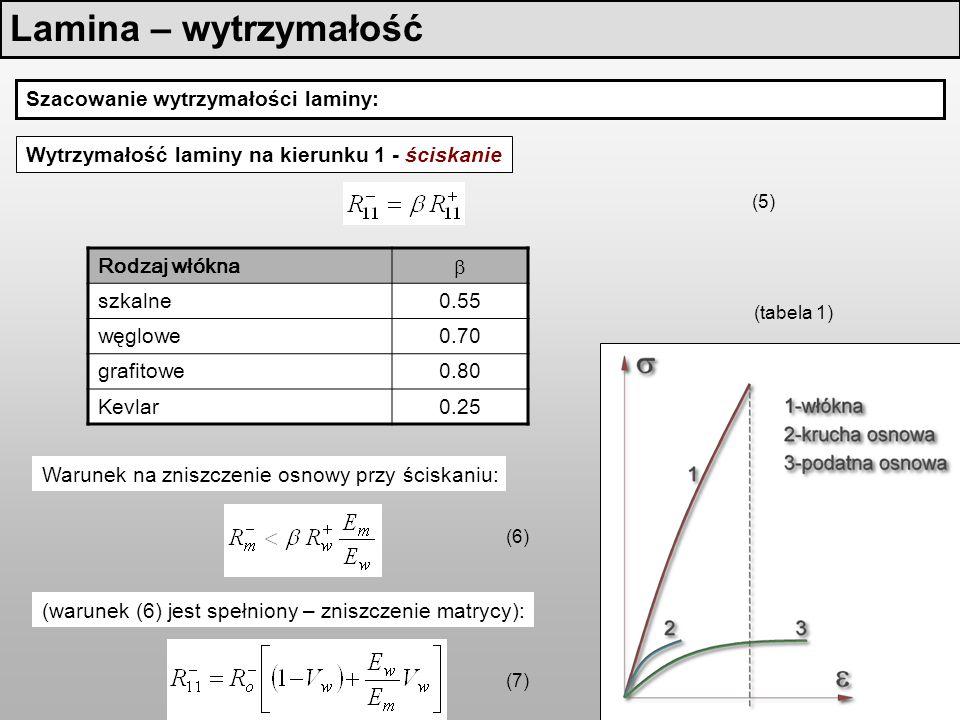 Lamina – wytrzymałość Szacowanie wytrzymałości laminy: Wytrzymałość laminy na kierunku 1 - ściskanie (5) (tabela 1) Warunek na zniszczenie osnowy przy ściskaniu: (warunek (6) jest spełniony – zniszczenie matrycy): (6) (7) Rodzaj włókna szkalne0.55 węglowe0.70 grafitowe0.80 Kevlar0.25