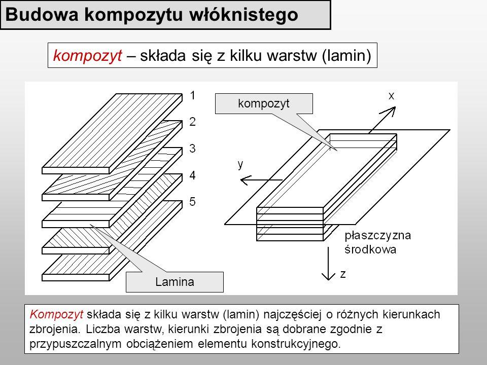 Budowa kompozytu włóknistego kompozyt – składa się z kilku warstw (lamin) Lamina kompozyt Kompozyt składa się z kilku warstw (lamin) najczęściej o różnych kierunkach zbrojenia.
