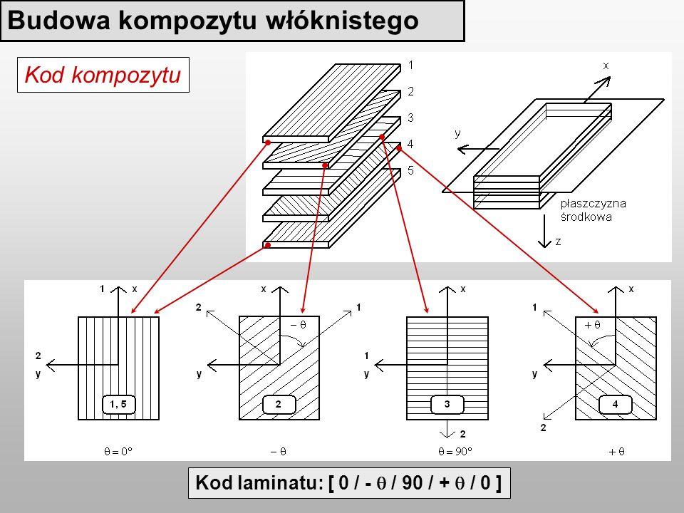 Budowa kompozytu włóknistego Kod laminatu: [ 0 / - / 90 / + / 0 ] Kod kompozytu