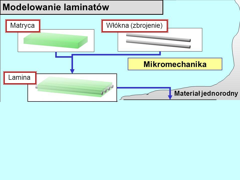 a Kierunek zbrojenia w poszczególnych laminach Laminat Lamina Matryca Włókna (zbrojenie) Modelowanie laminatów Obliczenia statyczne całych konstrukcji Makromechanika Materiał jednorodny Mikromechanika