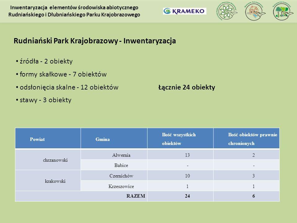 Rudniański Park Krajobrazowy - Inwentaryzacja PowiatGmina Ilość wszystkich obiektów Ilość obiektów prawnie chronionych chrzanowski Alwernia132 Babice-