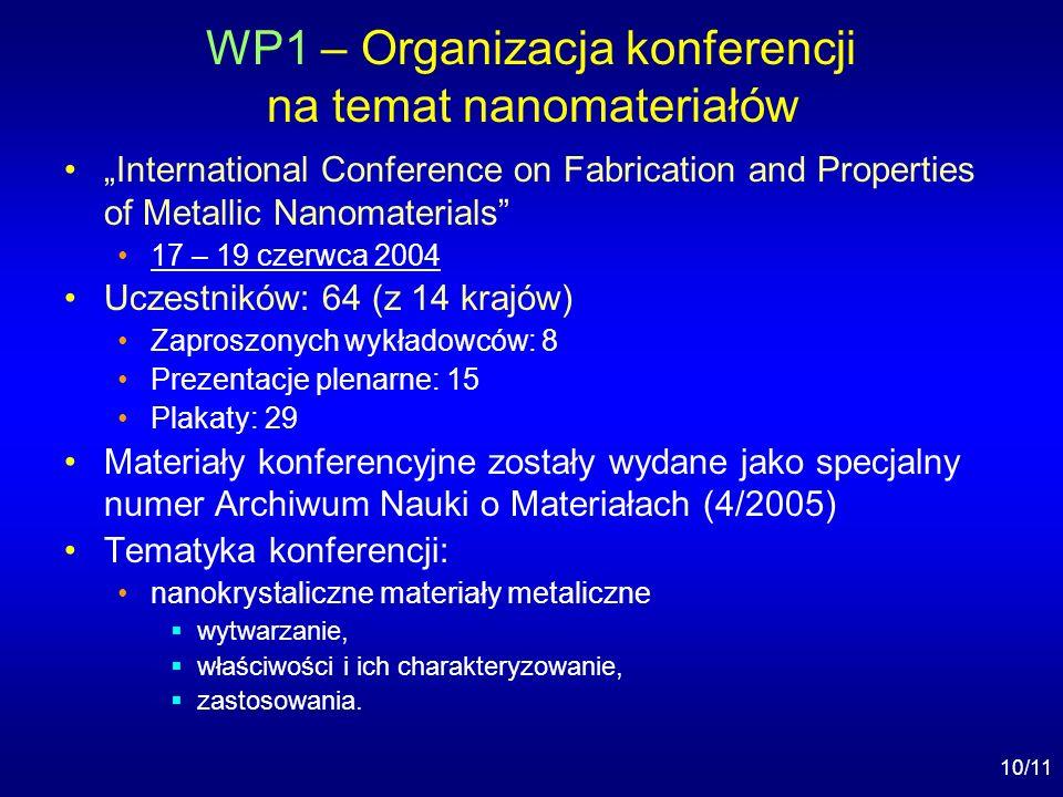 10/11 WP1 – Organizacja konferencji na temat nanomateriałów International Conference on Fabrication and Properties of Metallic Nanomaterials 17 – 19 czerwca 2004 Uczestników: 64 (z 14 krajów) Zaproszonych wykładowców: 8 Prezentacje plenarne: 15 Plakaty: 29 Materiały konferencyjne zostały wydane jako specjalny numer Archiwum Nauki o Materiałach (4/2005) Tematyka konferencji: nanokrystaliczne materiały metaliczne wytwarzanie, właściwości i ich charakteryzowanie, zastosowania.