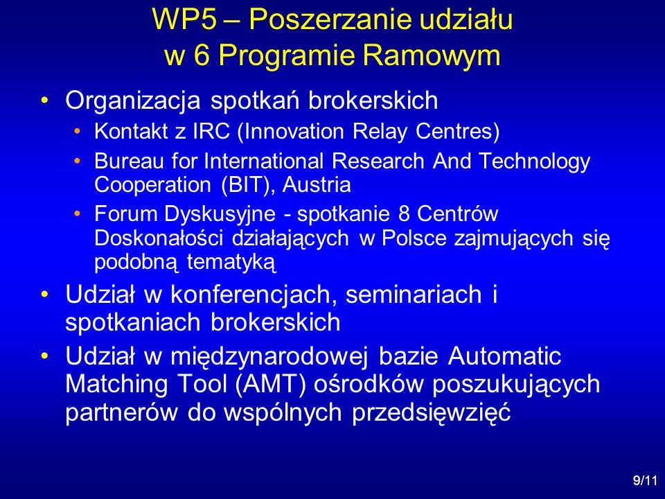 9/11 WP5 – Poszerzanie udziału w 6 Programie Ramowym Organizacja spotkań brokerskich Kontakt z IRC (Innovation Relay Centres) Bureau for International Research And Technology Cooperation (BIT), Austria Forum Dyskusyjne - spotkanie 8 Centrów Doskonałości działających w Polsce zajmujących się podobną tematyką Udział w konferencjach, seminariach i spotkaniach brokerskich Udział w międzynarodowej bazie Automatic Matching Tool (AMT) ośrodków poszukujących partnerów do wspólnych przedsięwzięć