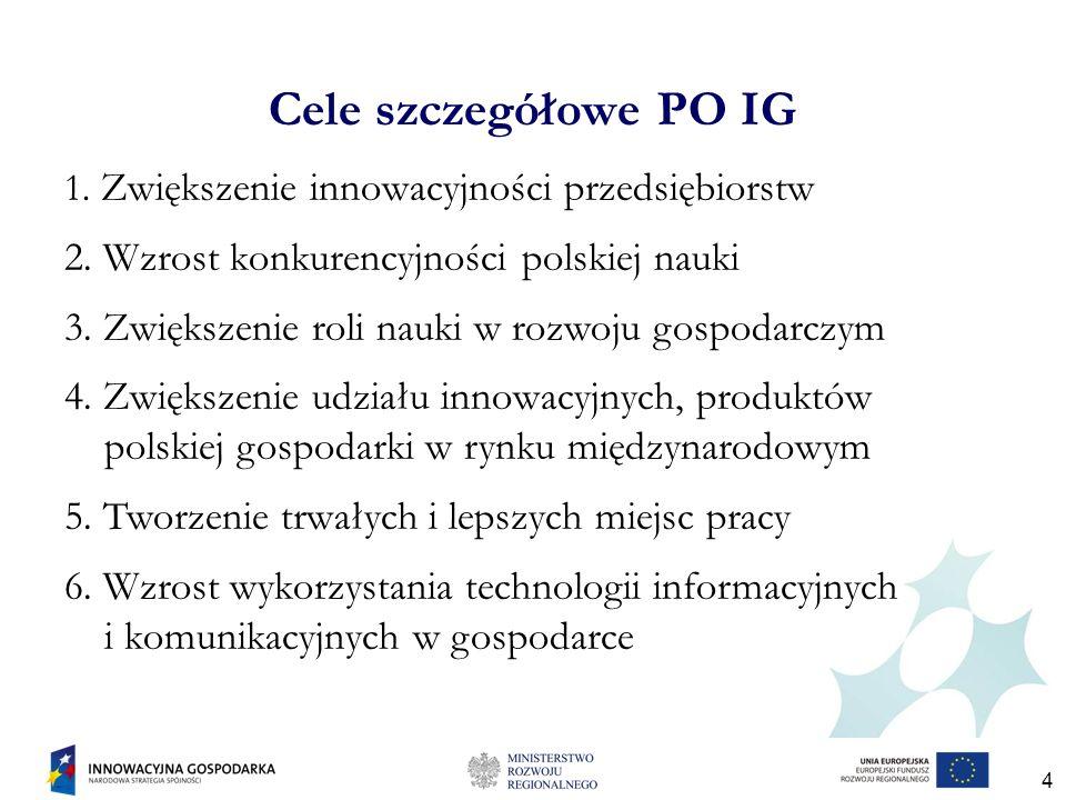 4 Cele szczegółowe PO IG 1. Zwiększenie innowacyjności przedsiębiorstw 2.