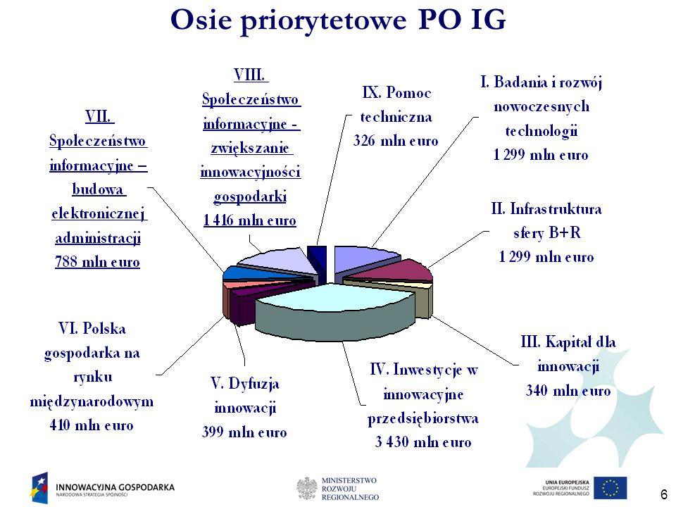6 Osie priorytetowe PO IG