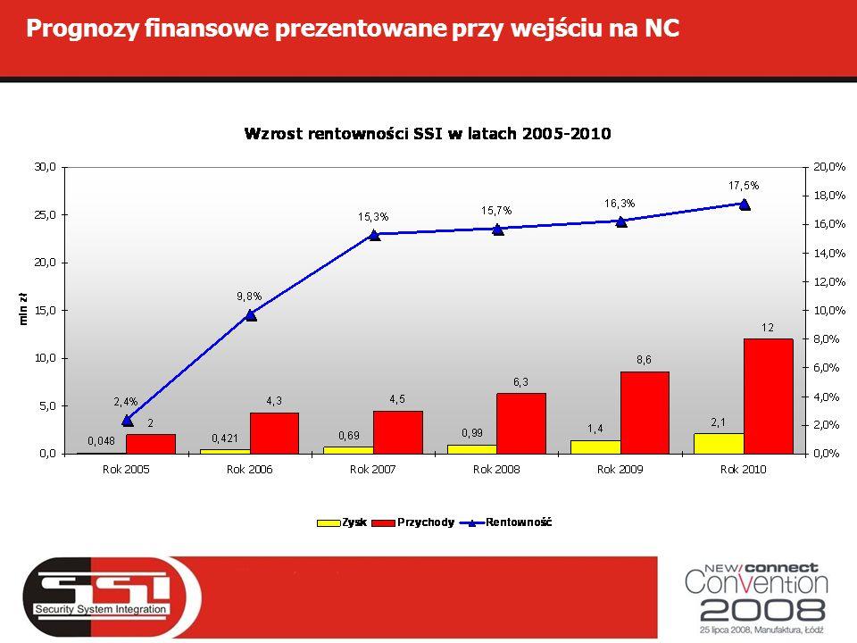 Prognozy finansowe prezentowane przy wejściu na NC