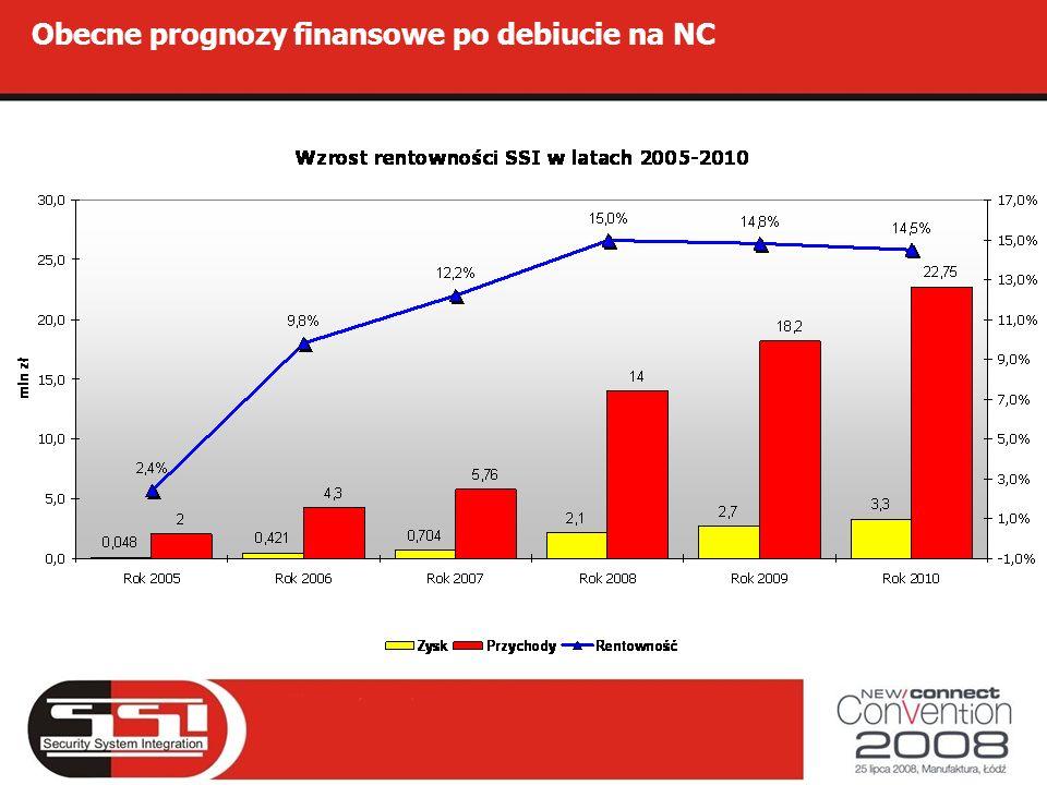 Obecne prognozy finansowe po debiucie na NC