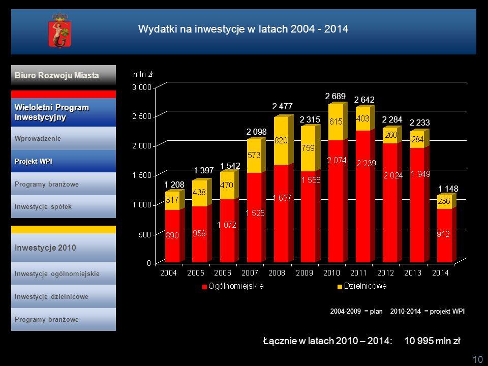 10 2004-2009 = plan 2010-2014 = projekt WPI Łącznie w latach 2010 – 2014: 10 995 mln zł Wydatki na inwestycje w latach 2004 - 2014 Projekt WPI Projekt