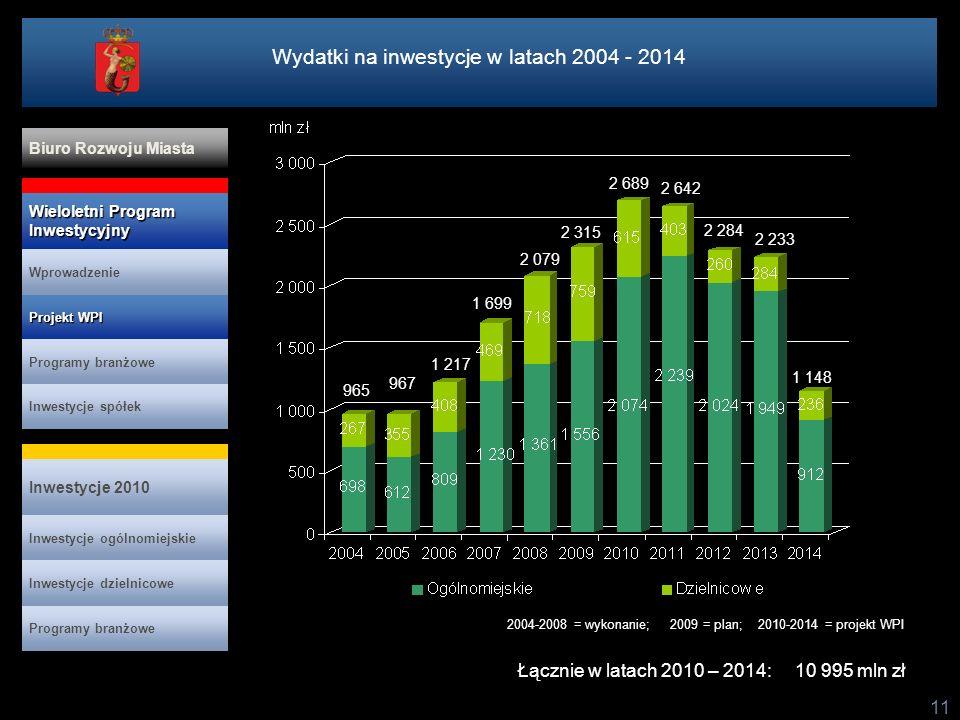 11 2004-2008 = wykonanie; 2009 = plan; 2010-2014 = projekt WPI Łącznie w latach 2010 – 2014: 10 995 mln zł Wydatki na inwestycje w latach 2004 - 2014