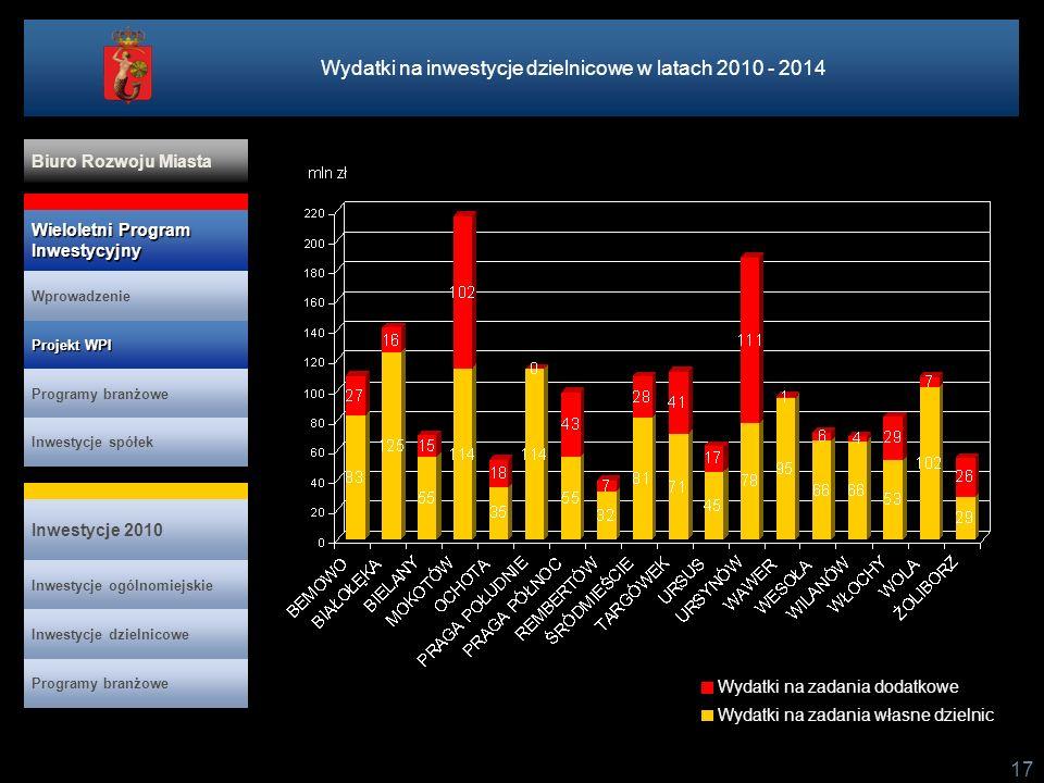 17 Wydatki na zadania własne dzielnic Wydatki na inwestycje dzielnicowe w latach 2010 - 2014 Wydatki na zadania dodatkowe Projekt WPI Projekt WPI Prog