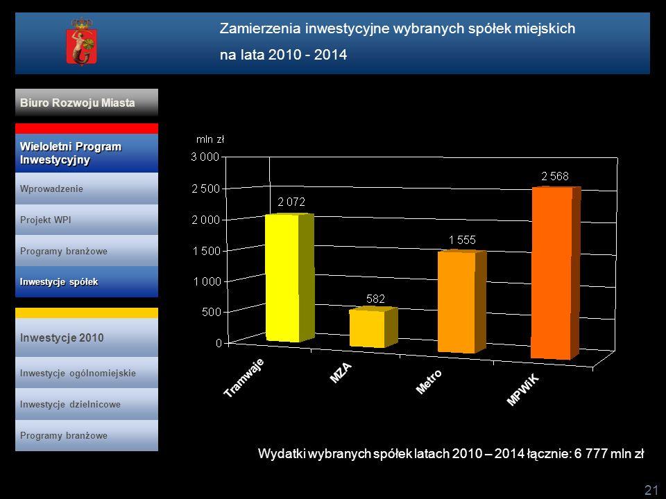 21 Wydatki wybranych spółek latach 2010 – 2014 łącznie: 6 777 mln zł Zamierzenia inwestycyjne wybranych spółek miejskich na lata 2010 - 2014 Projekt W