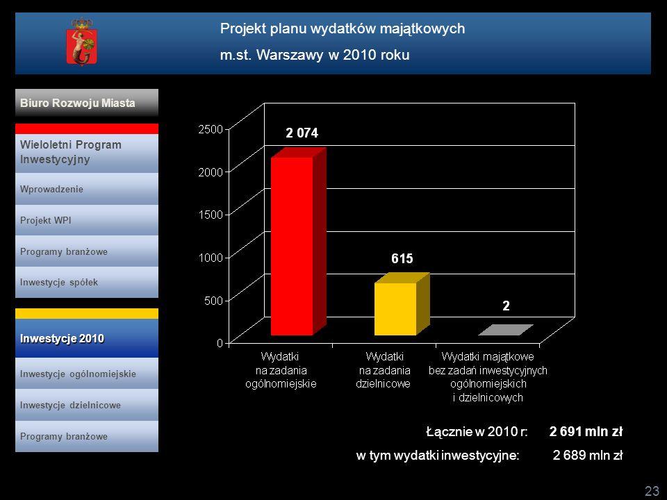 23 mln PLN Projekt planu wydatków majątkowych m.st. Warszawy w 2010 roku Projekt WPI Programy branżowe Inwestycje spółek Inwestycje 2010 Inwestycje 20