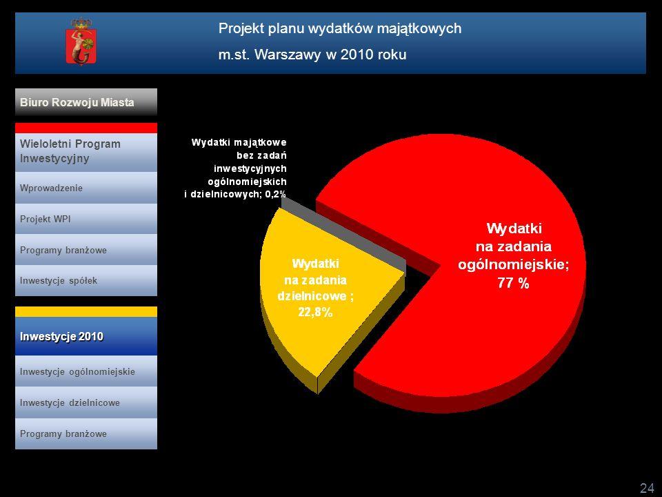 24 Projekt planu wydatków majątkowych m.st. Warszawy w 2010 roku Projekt WPI Programy branżowe Inwestycje spółek Wieloletni Program Inwestycyjny Wprow