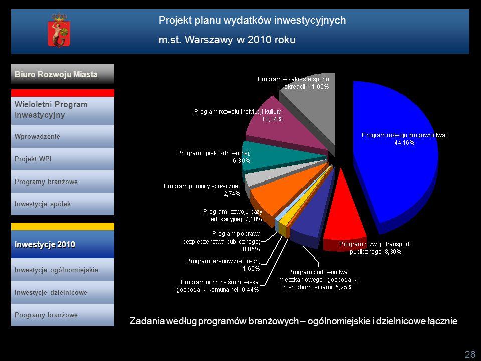 Projekt planu wydatków inwestycyjnych m.st. Warszawy w 2010 roku 26 Zadania według programów branżowych – ogólnomiejskie i dzielnicowe łącznie Projekt