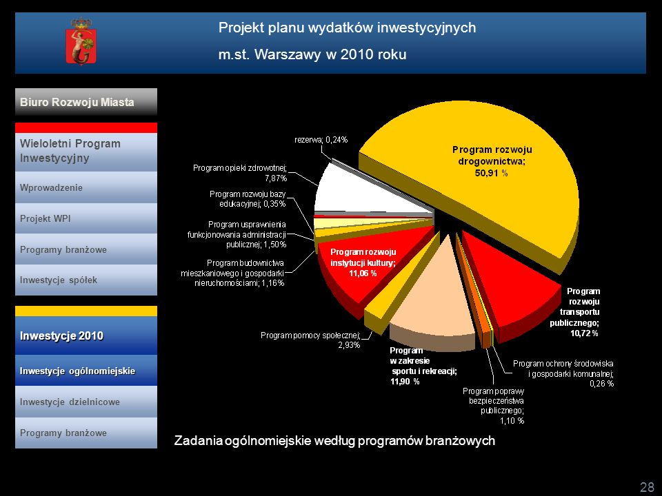 Projekt planu wydatków inwestycyjnych m.st. Warszawy w 2010 roku 28 Zadania ogólnomiejskie według programów branżowych Projekt WPI Programy branżowe I