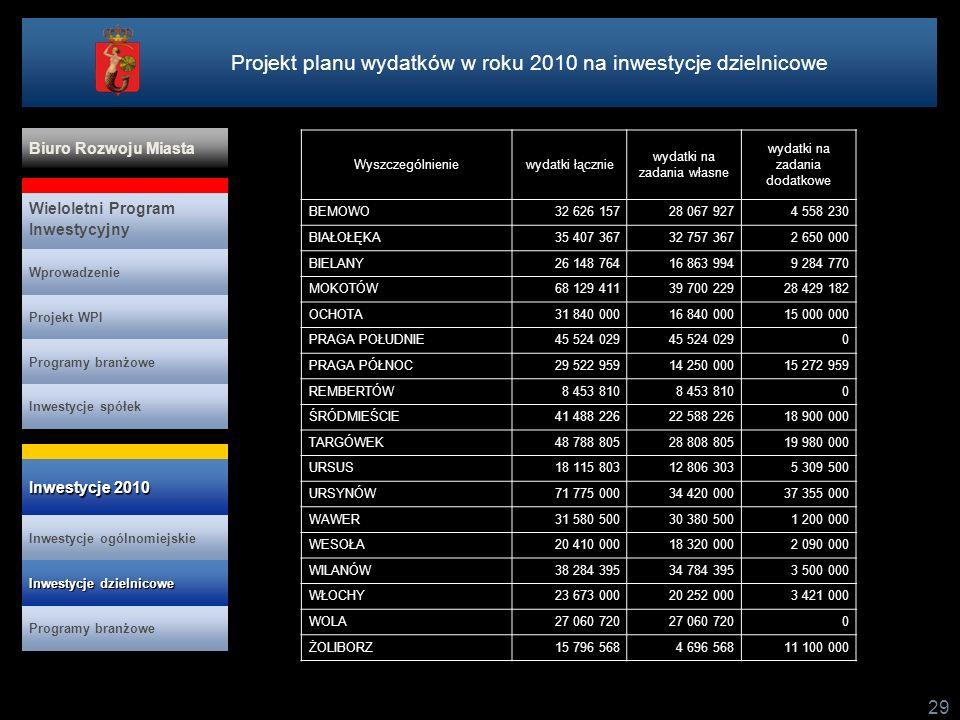 29 Wyszczególnieniewydatki łącznie wydatki na zadania własne wydatki na zadania dodatkowe BEMOWO32 626 15728 067 9274 558 230 BIAŁOŁĘKA35 407 36732 75