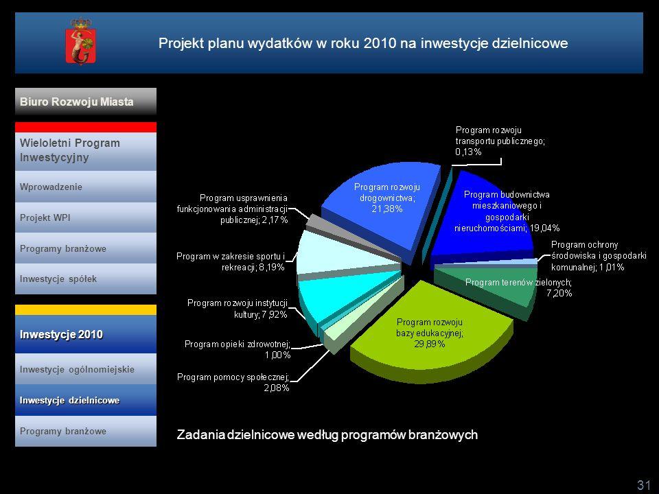 31 Projekt planu wydatków w roku 2010 na inwestycje dzielnicowe Zadania dzielnicowe według programów branżowych Projekt WPI Programy branżowe Inwestycje spółek Wieloletni Program Inwestycyjny Wprowadzenie Biuro Rozwoju Miasta Inwestycje ogólnomiejskie Inwestycje 2010 Inwestycje 2010 Programy branżowe Inwestycje dzielnicowe Inwestycje dzielnicowe