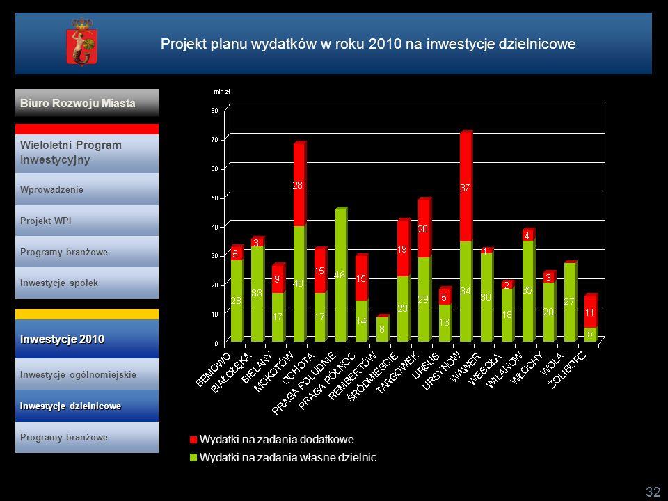 32 Wydatki na zadania dodatkowe Wydatki na zadania własne dzielnic Projekt planu wydatków w roku 2010 na inwestycje dzielnicowe Projekt WPI Programy branżowe Inwestycje spółek Wieloletni Program Inwestycyjny Wprowadzenie Biuro Rozwoju Miasta Inwestycje ogólnomiejskie Inwestycje 2010 Inwestycje 2010 Programy branżowe Inwestycje dzielnicowe Inwestycje dzielnicowe