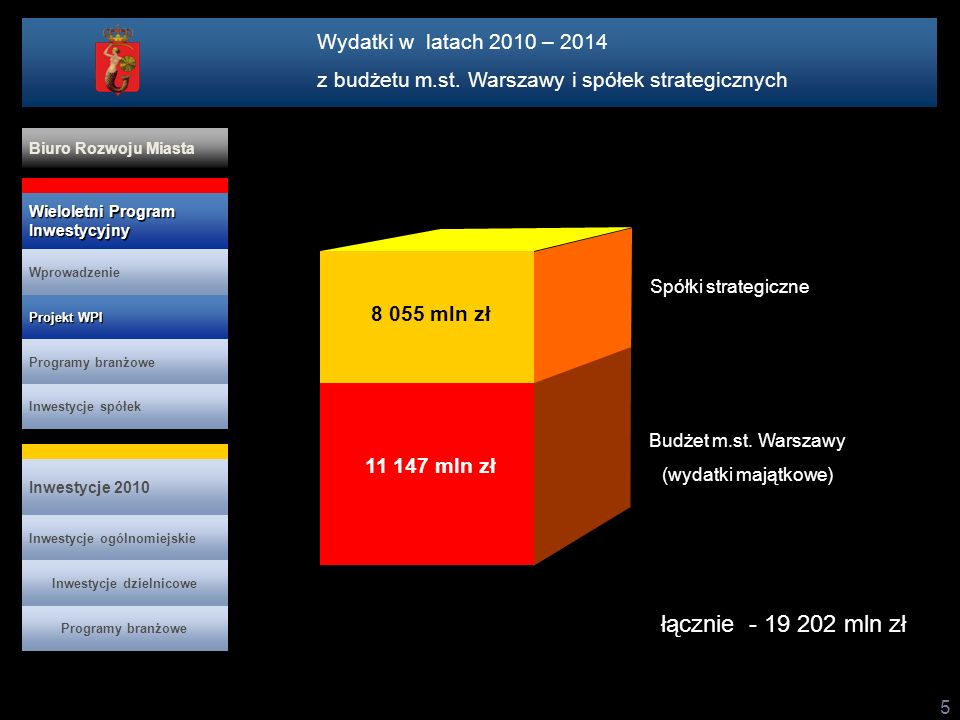 5 11 147 mln zł 8 055 mln zł Spółki strategiczne Budżet m.st. Warszawy (wydatki majątkowe) łącznie - 19 202 mln zł Wydatki w latach 2010 – 2014 z budż
