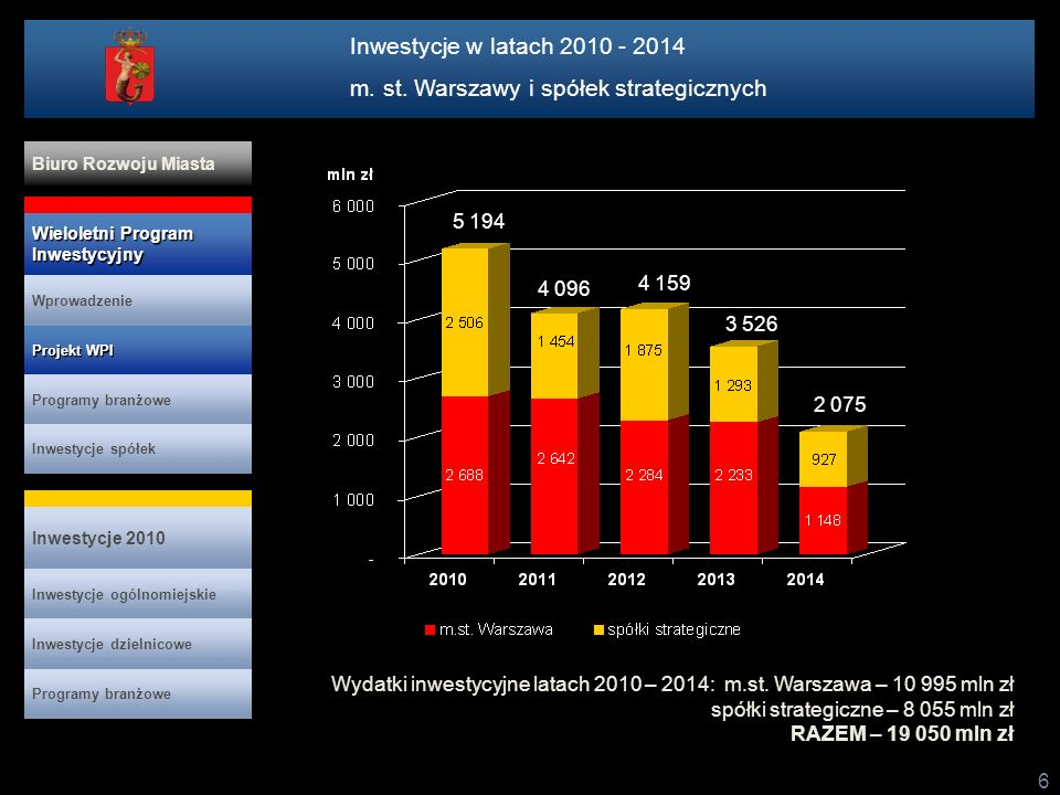 6 Wydatki inwestycyjne latach 2010 – 2014: m.st. Warszawa – 10 995 mln zł spółki strategiczne – 8 055 mln zł RAZEM – 19 050 mln zł 4 096 4 159 3 526 2