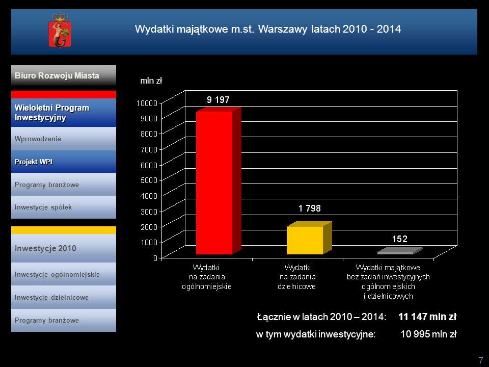18 Inwestycje w latach 2010 -2014 w podziale na prawobrzeżną i lewobrzeżną część Warszawy Projekt WPI Projekt WPI Programy branżowe Inwestycje spółek Inwestycje 2010 Wieloletni Program Inwestycyjny Wieloletni Program Inwestycyjny Wprowadzenie Biuro Rozwoju Miasta Inwestycje ogólnomiejskie Programy branżowe Inwestycje dzielnicowe Zadania ogólnomiejskie i dzielnicowe łącznie Planowane nakłady WPI w latach 2010 – 2014: 4 590 mln zł Planowane nakłady WPI w latach 2010-2014 na jednego mieszkańca: 7 937 zł Planowane średnioroczne nakłady WPI w latach 2010-2014 na jednego mieszkańca: 1 587 zł Planowane nakłady WPI w latach 2010 – 2014: 6 404 mln zł Planowane nakłady WPI w latach 2010-2014 na jednego mieszkańca: 5 660 zł Planowane średnioroczne nakłady WPI w latach 2010-2014 na jednego mieszkańca: 1 132 zł