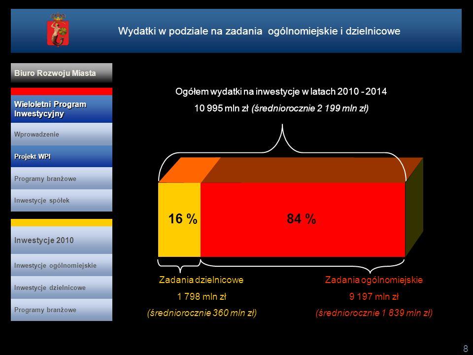 8 Ogółem wydatki na inwestycje w latach 2010 - 2014 10 995 mln zł (średniorocznie 2 199 mln zł) Zadania ogólnomiejskie 9 197 mln zł (średniorocznie 1
