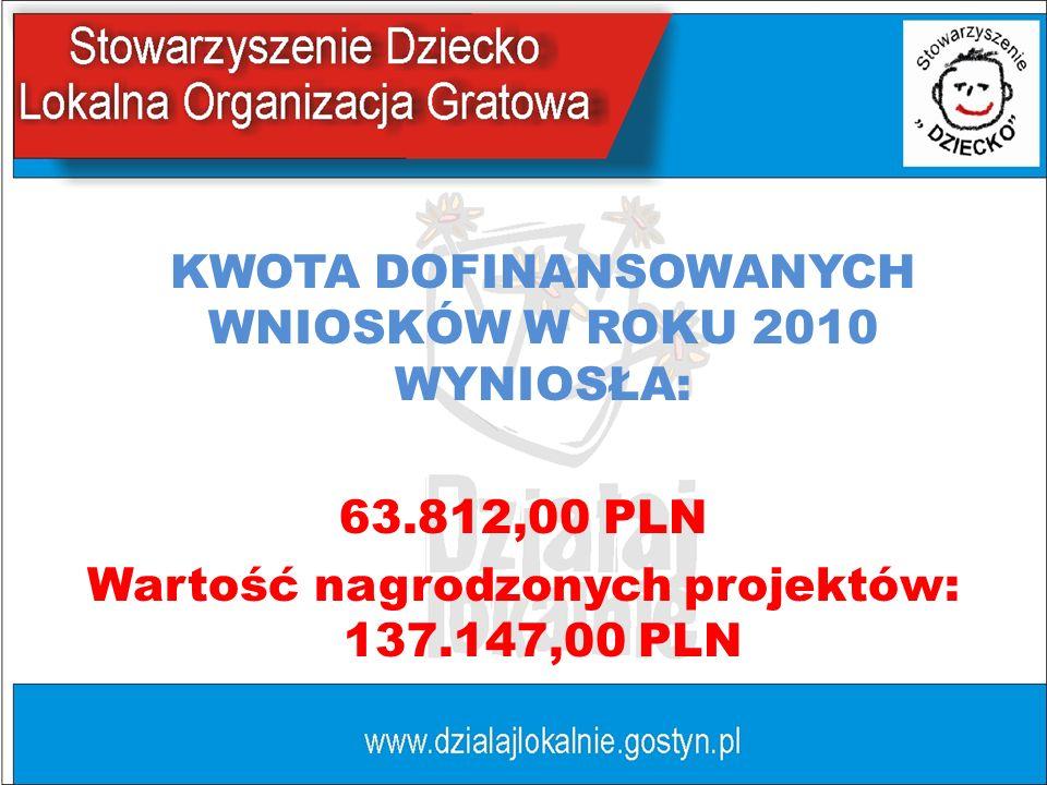 KWOTA DOFINANSOWANYCH WNIOSKÓW W ROKU 2010 WYNIOSŁA: 63.812,00 PLN Wartość nagrodzonych projektów: 137.147,00 PLN