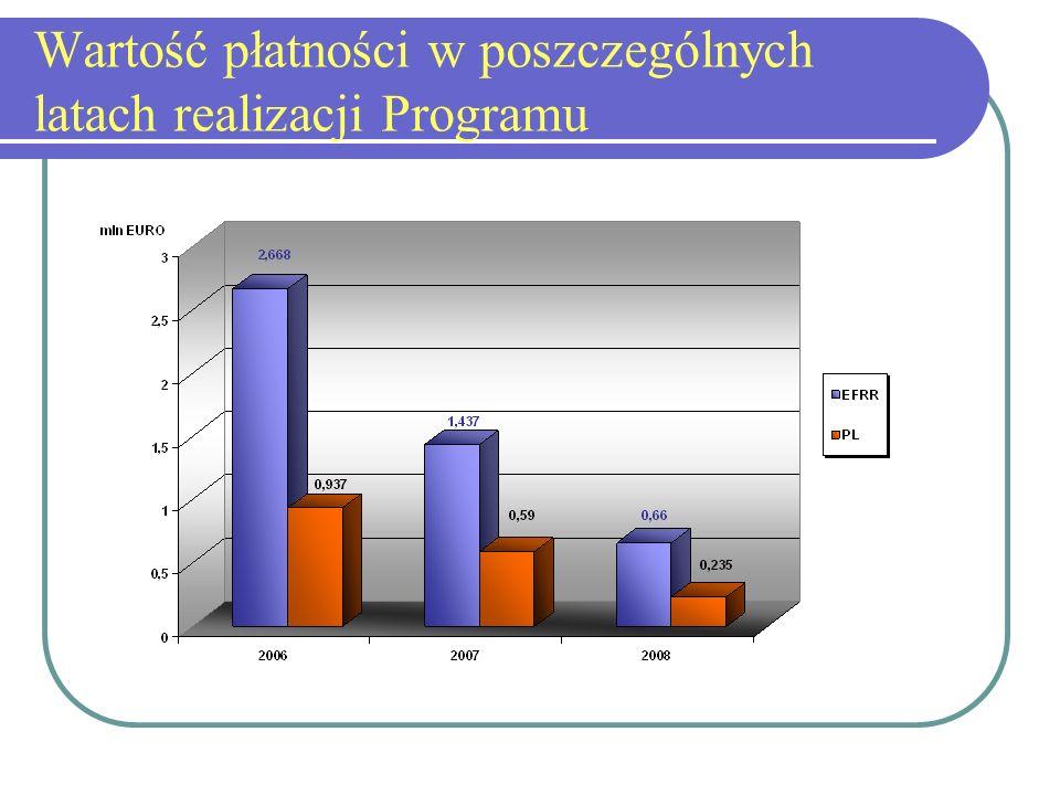 Wartość płatności w poszczególnych latach realizacji Programu