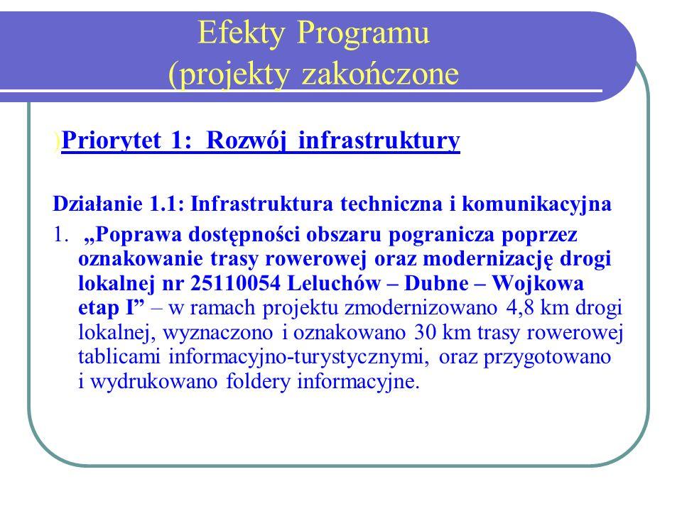 Efekty Programu (projekty zakończone ) Priorytet 1: Rozwój infrastruktury Działanie 1.1: Infrastruktura techniczna i komunikacyjna 1.