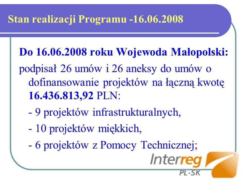 Stan realizacji Programu -16.06.2008 Do 16.06.2008 roku Wojewoda Małopolski: podpisał 26 umów i 26 aneksy do umów o dofinansowanie projektów na łączną kwotę 16.436.813,92 PLN: - 9 projektów infrastrukturalnych, - 10 projektów miękkich, - 6 projektów z Pomocy Technicznej;