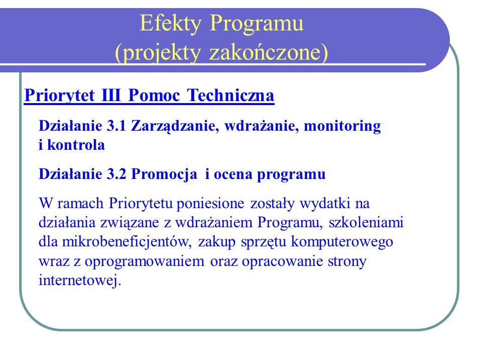 Efekty Programu (projekty zakończone) Priorytet III Pomoc Techniczna Działanie 3.1 Zarządzanie, wdrażanie, monitoring i kontrola Działanie 3.2 Promocja i ocena programu W ramach Priorytetu poniesione zostały wydatki na działania związane z wdrażaniem Programu, szkoleniami dla mikrobeneficjentów, zakup sprzętu komputerowego wraz z oprogramowaniem oraz opracowanie strony internetowej.
