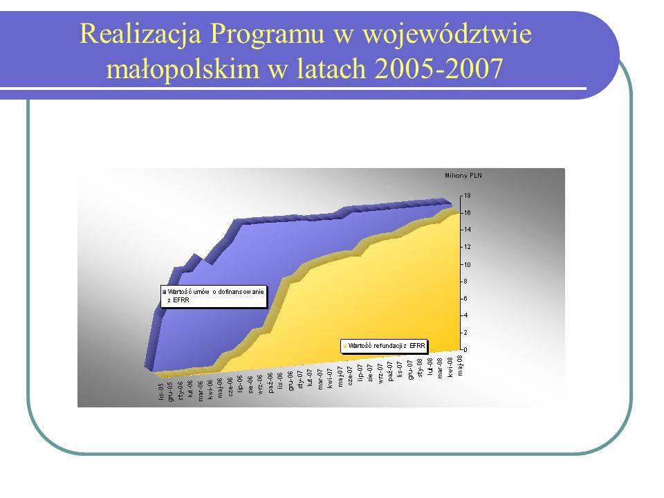 Realizacja Programu w województwie małopolskim w latach 2005-2007