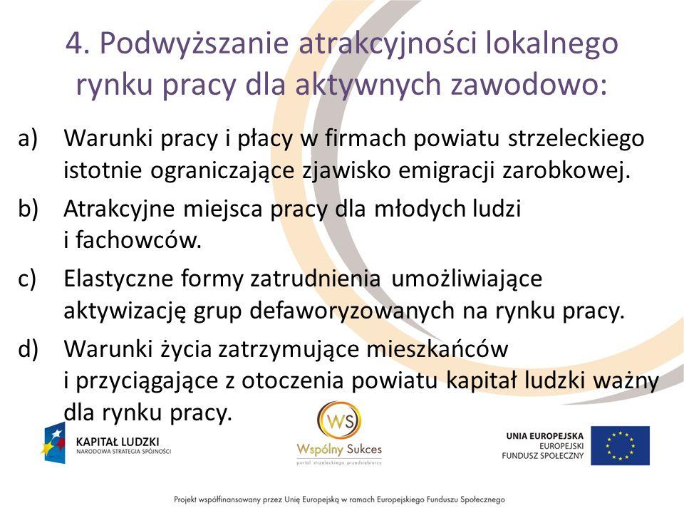 4. Podwyższanie atrakcyjności lokalnego rynku pracy dla aktywnych zawodowo: a)Warunki pracy i płacy w firmach powiatu strzeleckiego istotnie ogranicza