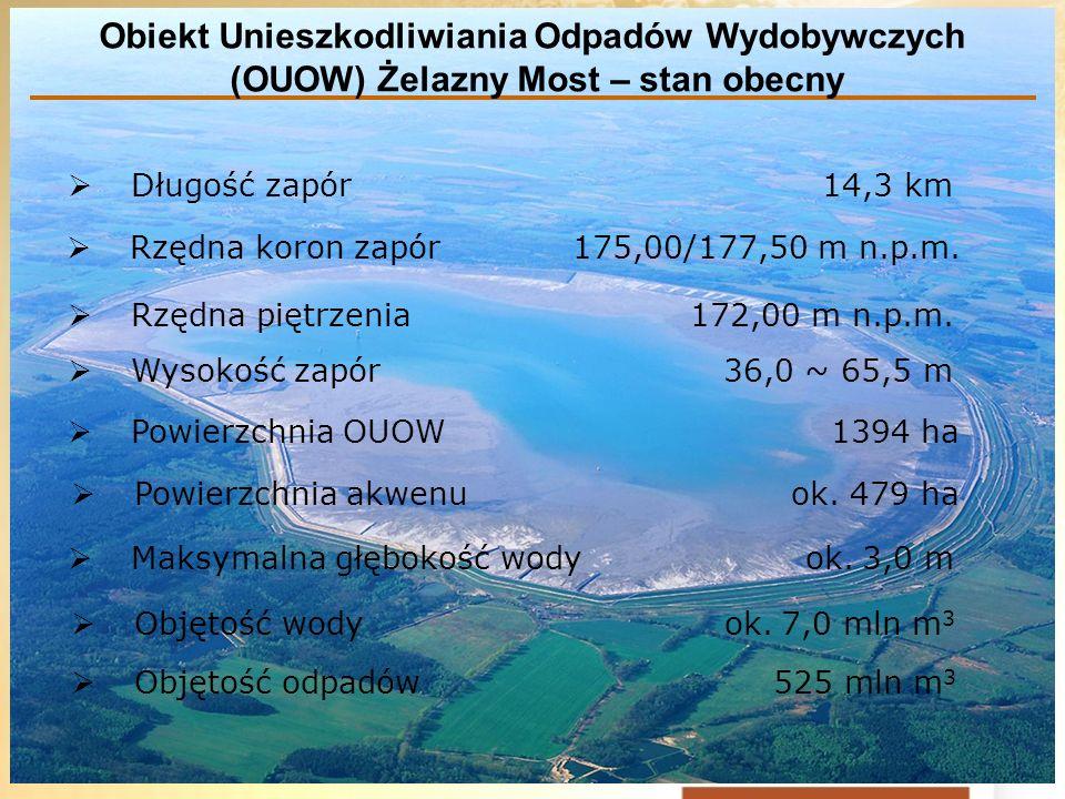 Obiekt Unieszkodliwiania Odpadów Wydobywczych (OUOW) Żelazny Most – stan obecny Długość zapór 14,3 km Rzędna koron zapór 175,00/177,50 m n.p.m. Rzędna