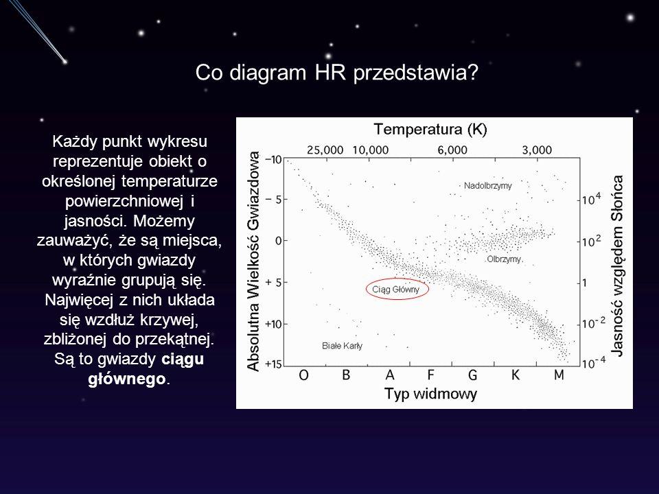 Co diagram HR przedstawia? Każdy punkt wykresu reprezentuje obiekt o określonej temperaturze powierzchniowej i jasności. Możemy zauważyć, że są miejsc